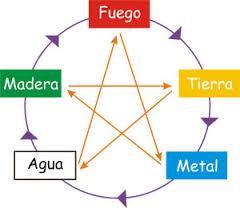 cinco elementos